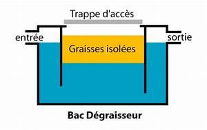 Bac A Graisse : vidange assainissement fosses septiques bacs graisses ~ Edinachiropracticcenter.com Idées de Décoration