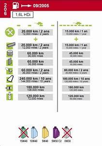 Carnet Entretien Peugeot 2008 : quand doit on changer la courroie de distribution sur une 1 6 hdi 110 206 peugeot forum ~ Gottalentnigeria.com Avis de Voitures