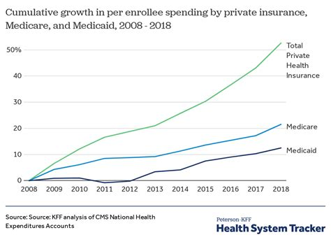 We found that, despite health insurance being so beneficial for shortened wait times and cheaper costs, only a small proportion of uk citizens are covered. How has U.S. spending on healthcare changed over time? - Peterson-KFF Health System Tracker