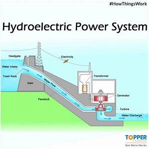This Is How A Hydroelectric Power Plant Works   Science  Howthingswork  Cbse  Education  Gif