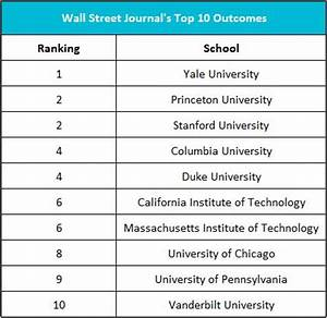 Summary of the Wall Street Journal Study on College Rankings