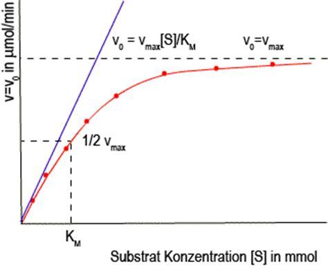 einfuehrung  die kinetik ii katalyse chemgapedia