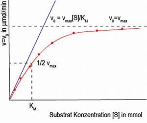 Reaktionsgeschwindigkeit Berechnen : einf hrung in die kinetik ii katalyse chemgapedia ~ Themetempest.com Abrechnung