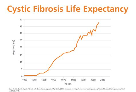 high hopes higher costs   cystic fibrosis