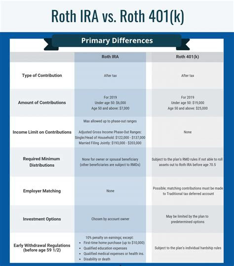 roth ira  roth   primary differences ch dean