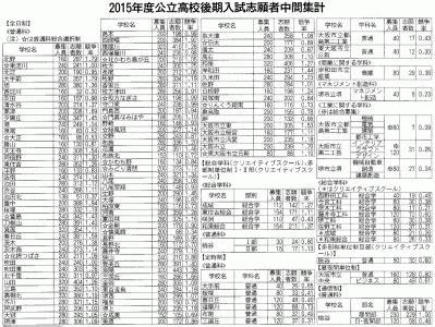大阪 府 公立 高校 進路 希望 調査 2021