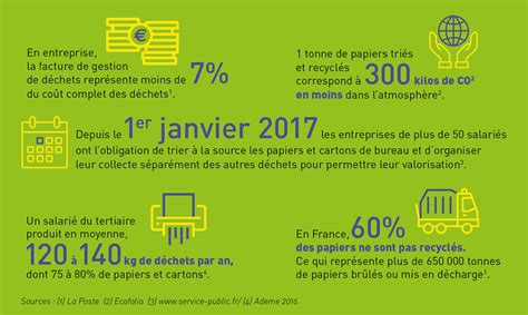 5 Bonnes Raisons De Recycler  La Poste Solutions Business