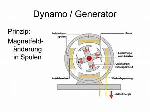 Wie Erzeugt Man Strom : macht unter der haube generatorprinzip ~ Lizthompson.info Haus und Dekorationen