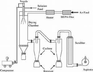 Schematic Diagram Of Spray Dryer  14