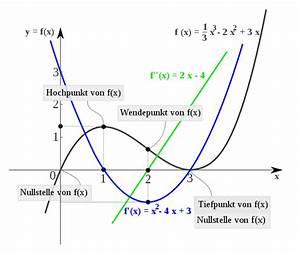 Differenzial Rechnung : differentialrechnung chemie schule ~ Themetempest.com Abrechnung