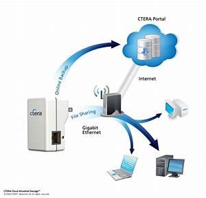 Ctera U0026 39 S Cloudplug Takes A Hybrid Approach To Storage