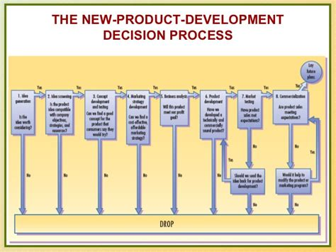 New Product Develpoment And Market Strategy
