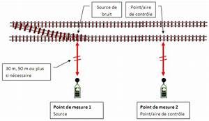 Comment Atténuer Le Bruit Des Voitures : m thodologie de mesure et de pr sentation d un rapport sur le bruit ferroviaire office des ~ Medecine-chirurgie-esthetiques.com Avis de Voitures