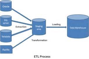 data warehouse design data warehouse data warehousing