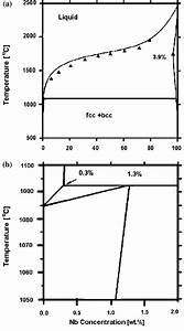 Calculated Cu U2013nb Stable Phase Diagram  A   And Enlargement