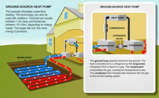 Photos of Typical Cost Air Source Heat Pump Installation