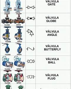 Control Valves Symbols          Mechhome  Control Valves