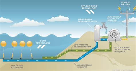 Renewable Horizon Power Discovery Zone