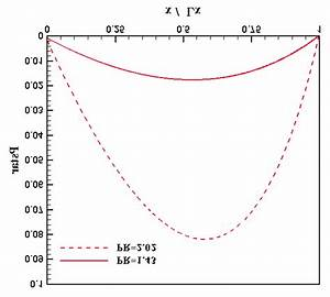 Normalized Pressure Deviation From The Linear Pressure