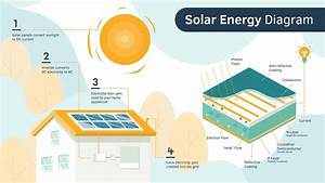 How Do Solar Panels Work  Solar Energy Diagram