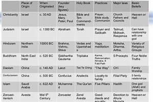 Religion Chart