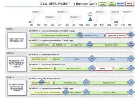 Roadmap Excel Template Business Roadmap Template Excel