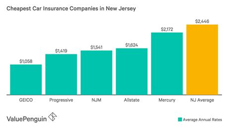The financial help available through this relief bill and the state of new jersey builds on the state's efforts to provide access to health coverage for more new jerseyans. Who Has the Cheapest Car Insurance in New Jersey? - ValuePenguin