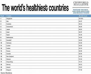 The Top 20 Healthiest Countries In The World | CEOWORLD ...