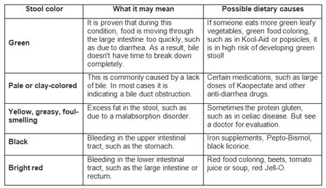 light colored stool and stomach pain 90 causes of black stool and stomach pain what