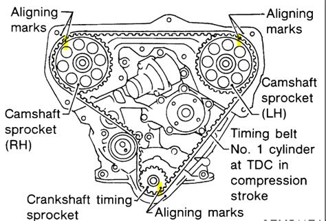 Nissan Pathfinder Questions How Correct Timimg