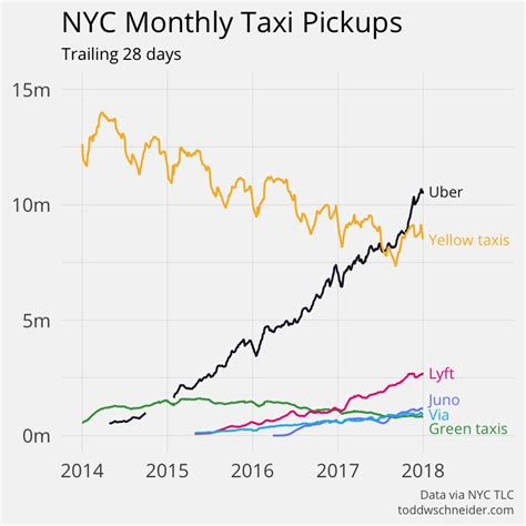 Analyzing 1.1 Billion Nyc Taxi And Uber Trips, With A