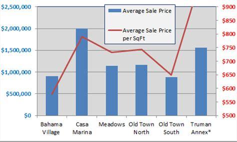 Price Per Sqft by Town Key West Neighborhood Report Mid Year 2017