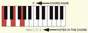 Piano Chord Guide With Pictures And Theory