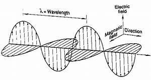 the electromagnetic spectrum radio waves to cosmic rays With radio wave diagram