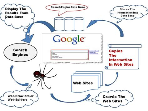 Seo Simple Explanation by How A Search Engine Works An Explanation In 3 Steps