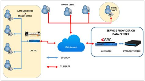 sbc tls certificates  simple authority session