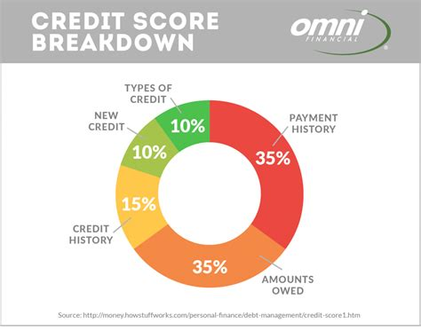 Credit Repair 101  How To Improve Your Credit Score. Babysitter Referral Service On Line Stamps. Alternative Treatment For Multiple Myeloma. Start Online Classes Today Ohsu Dental Clinic. Taxidermy School Online Attorney Vancouver Wa. Statistics Of Melanoma Gre Online Prep Course. Create A Website Without Coding. Drug Rehab Centers In Houston Tx. Premise Liability Attorney P0141 Honda Civic