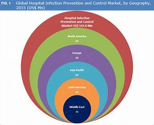 Hospital Infection Prevention And Control Market Size And ...