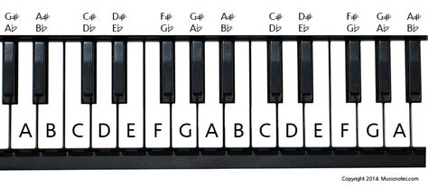 Image Result For Piano Keyboard Notes