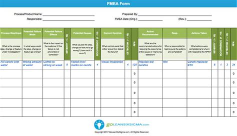 fmea failure modes  effects analysis template