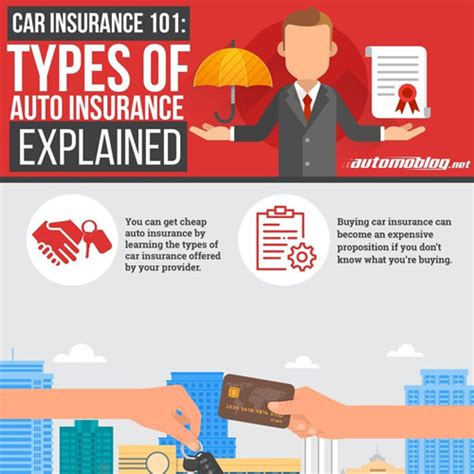 Types Of Auto Insurance Explained
