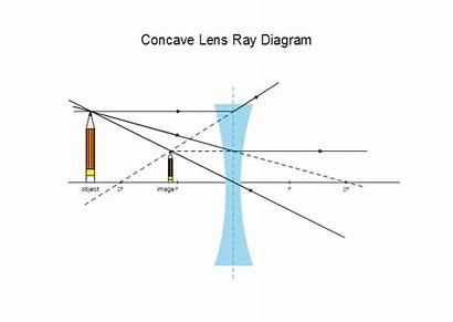 Lens Ray Diagram Concave Convex Plano Drawing