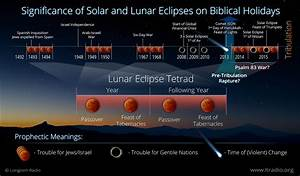 Four Blood Moons, a Sign from God: Prophetic Fallacy or ...