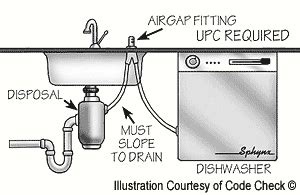 kitchen sink drainage problems 洗碗机的air gap漏水怎么办 a working 5757