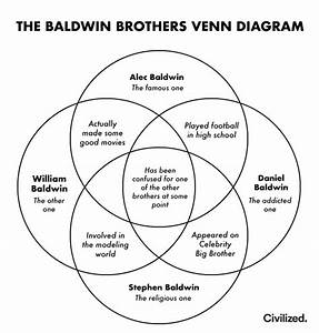 The Baldwin Brother Venn Diagram