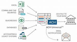 B2b Automated Clearing House  Ach  Processes