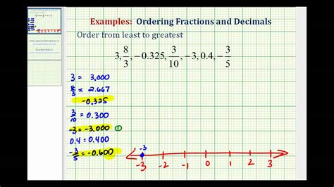 Ex Order Fractions And Decimals From Least To Greatest Youtube