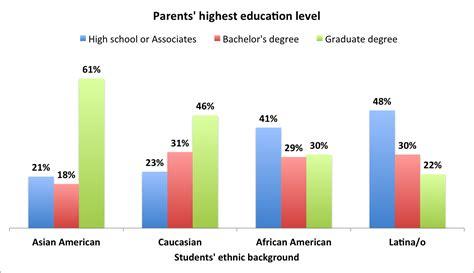 undergraduate computing students parental education level