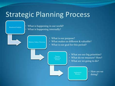 Not For Profit Strategic Plan Template by Non Profit Strategic Planning May 22 2012