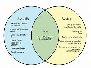 Difference Between Australia And Austria